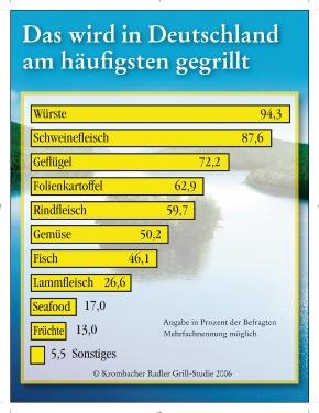 """Sommer, Sonne, Grillzeit - Krombacher hat den Deutschen auf den Grill geschaut. Insgesamt 1.000 Personen wurden im Mai 2006 zu ihren Grillgewohnheiten in der Krombacher Radler Grill-Studie repräsentativ befragt. Die Wurst ist der klare Sieger der Befragung. Mit 94,3 Prozent landet sie am häufigsten auf deutschen Grills, gefolgt von Schweinefleisch (87,6%) und Geflügel (72,2%). Die Verwendung dieses Bildes ist für redaktionelle Zwecke honorarfrei. Abdruck bitte unter Quellenangabe: """"obs/Krombacher Brauerei GmbH & Co."""" Weiterer Text über ots und www.presseportal.de"""