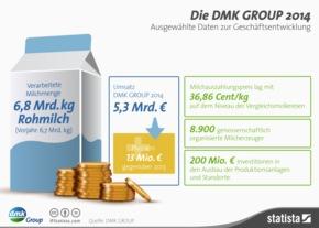 """Infografik DMK GROUP Geschäftsentwicklung 2014. Weiterer Text über ots und www.presseportal.de/pm/59769 / Die Verwendung dieses Bildes ist für redaktionelle Zwecke honorarfrei. Veröffentlichung bitte unter Quellenangabe: """"obs/DMK Deutsches Milchkontor GmbH"""""""