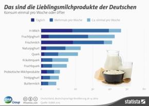 """Infografik DMK GROUP Lieblingsmilchprodukte der Deutschen. Weiterer Text über ots und www.presseportal.de/pm/59769 / Die Verwendung dieses Bildes ist für redaktionelle Zwecke honorarfrei. Veröffentlichung bitte unter Quellenangabe: """"obs/DMK Deutsches Milchkontor GmbH"""""""