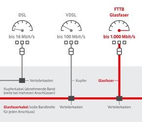 Infografik: Anschluss ans Netz nach den Technologien DSL, VDSL und Glasfaser.