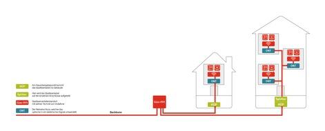 Infografik: Anschluss an das Vodafone-Glasfasernetz.
