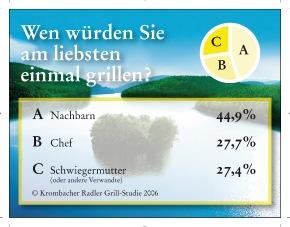 """Sommer, Sonne, Grillzeit - Krombacher hat den Deutschen auf den Grill geschaut. Insgesamt 1.000 Personen wurden im Mai 2006 zu ihren Grillgewohnheiten in der Krombacher Radler Grill-Studie repräsentativ befragt. Grillen schürt bei den Deutschen auch andere Gedanken: Auf die """"heiße"""" Frage, was - oder besser wen - man, abgesehen von Wurst oder Fleisch, gerne einmal auf den Grill legen wolle, wurden die Nachbarn am häufigsten genannt (44,9%). Der Chef oder die Schwiegermutter schnitten mit jeweils gut 27 Prozent deutlich besser ab. Die Verwendung dieses Bildes ist für redaktionelle Zwecke honorarfrei. Abdruck bitte unter Quellenangabe: """"obs/Krombacher Brauerei GmbH & Co."""" Weiterer Text über ots und www.presseportal.de"""