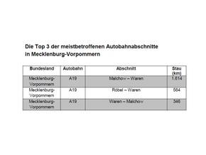 ADAC Staubilanz: Hamburg ist Deutscher Meister