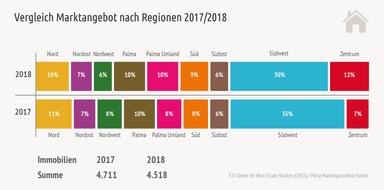 Vergleich Marktangebot pro Region