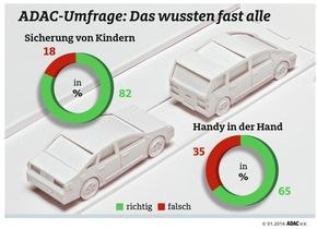 """In Praxisfragen fit, in der Theorie unsicher / Hier sind sich die Autofahrer ziemlich sicher. Weiterer Text über ots und www.presseportal.de/nr/7849 / Die Verwendung dieses Bildes ist für redaktionelle Zwecke honorarfrei. Veröffentlichung bitte unter Quellenangabe: """"obs/ADAC"""""""