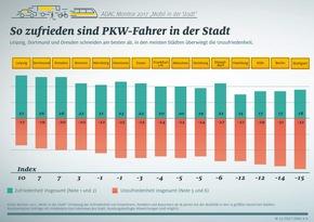 ADAC Monitor: Das Verkehrsklima in Hamburg ist besonders rau