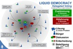 Liquid Democracy Stiftung - Liquid Democracy Foundation