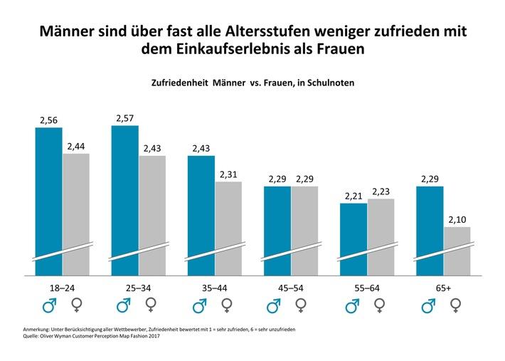 """Es zwickt im deutschen Modehandel / Oliver Wyman-Analyse """"Textilmarkt 2020"""""""
