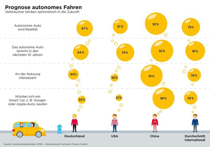 Internationale Studie: Autonomes Auto / Sind die Verbraucher bereit, das Steuer aus der Hand zu geben?