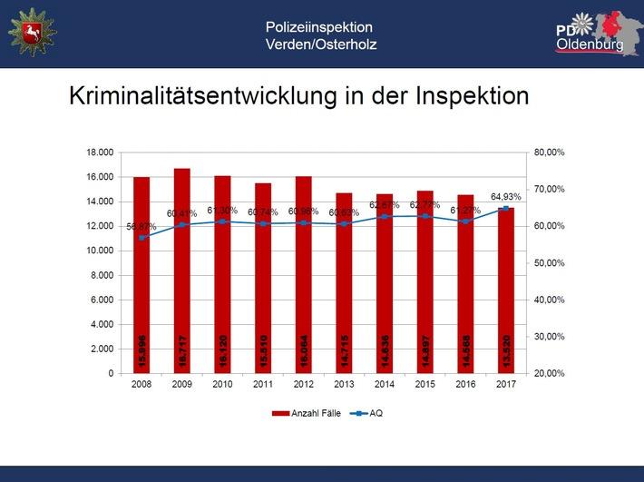 Kriminalitätsentwicklung in den Landkreisen Verden und Osterholz
