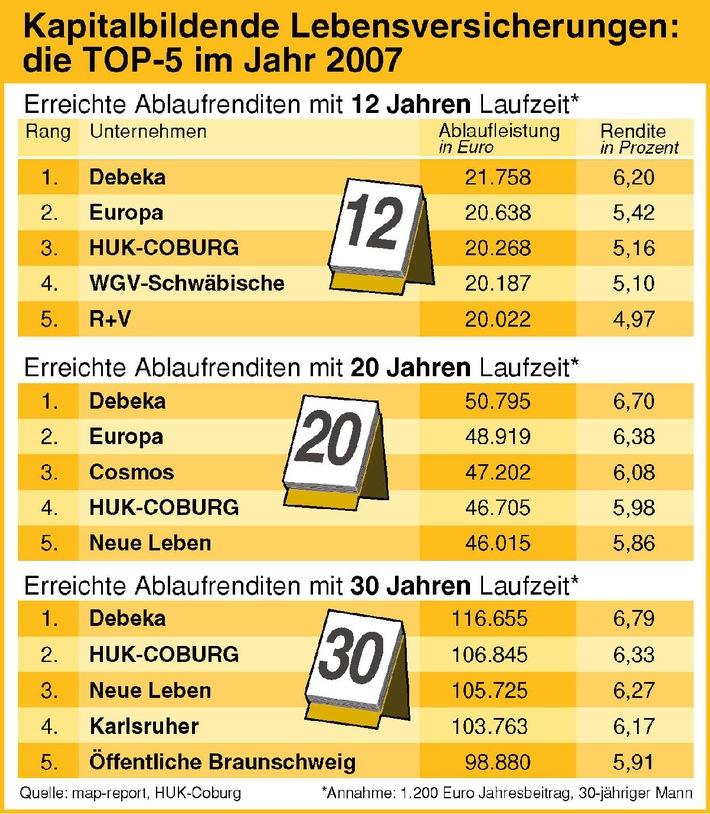 """Kapitalbildende Lebensversicherungen: die TOP-5 im Jahr 2007. Die Verwendung dieses Bildes ist für redaktionelle Zwecke honorarfrei. Abdruck bitte unter Quellenangabe: """"obs/HUK-COBURG"""""""