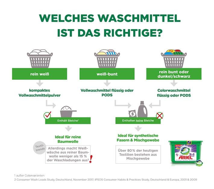 """Welches Waschmittel ist das richtige? Weiterer Text über ots und www.presseportal.de/nr/13483 / Die Verwendung dieses Bildes ist für redaktionelle Zwecke honorarfrei. Veröffentlichung bitte unter Quellenangabe: """"obs/Procter & Gamble Germany GmbH & Co Operations oHG"""""""