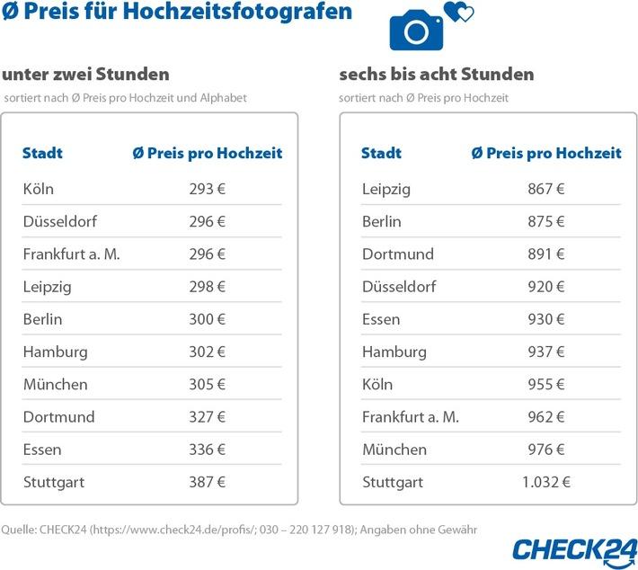 """Quelle: CHECK24 (https://www.check24.de/profis/; 030 - 220 127 918); Angaben ohne Gewähr / Weiterer Text über ots und www.presseportal.de/nr/73164 / Die Verwendung dieses Bildes ist für redaktionelle Zwecke honorarfrei. Veröffentlichung bitte unter Quellenangabe: """"obs/CHECK24 GmbH/CHECK24.de"""""""