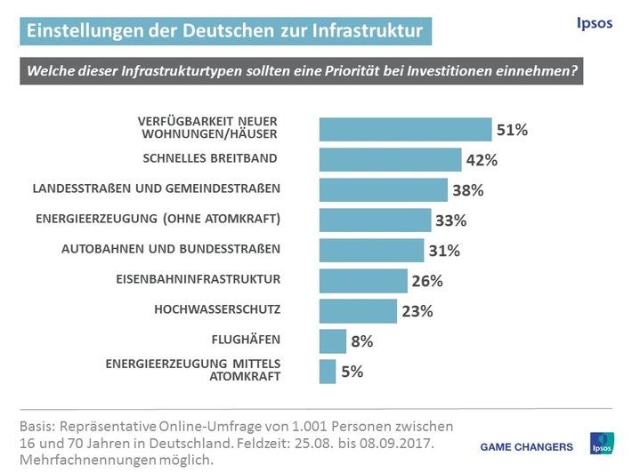 Ipsos Infrastrukturindex: Wohnraumangebot mangelhaft
