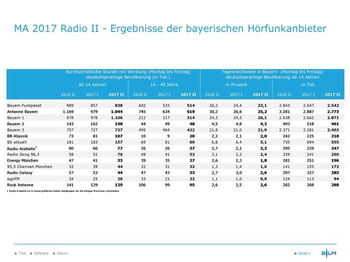 """Ergebnisse Media Analyse 2017 Radio II / Weiterer Text über ots und www.presseportal.de/nr/62483 / Die Verwendung dieses Bildes ist für redaktionelle Zwecke honorarfrei. Veröffentlichung bitte unter Quellenangabe: """"obs/BLM Bayerische Landeszentrale für neue Medien"""""""