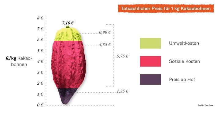 Tatsächlicher Preis für 1kg Kakaobohnen / Weiterer Text über ots und www.presseportal.de/nr/156276 / Die Verwendung dieses Bildes ist für redaktionelle Zwecke unter Beachtung ggf. genannter Nutzungsbedingungen honorarfrei. Veröffentlichung bitte mit Bildrechte-Hinweis.