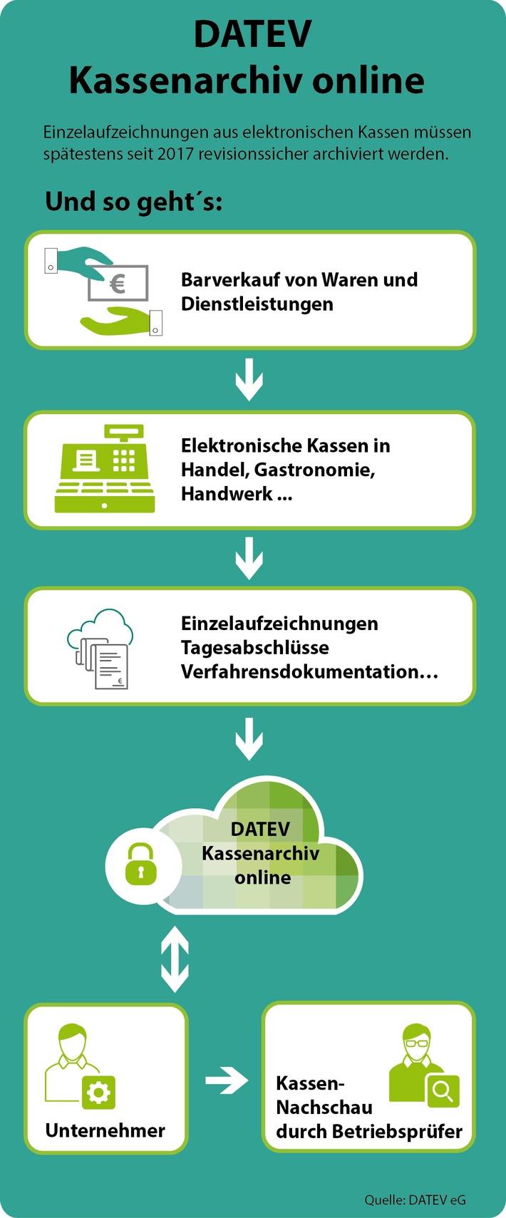 Grünes Licht für Datev Kassenarchiv online / Einfache Portallösung ...