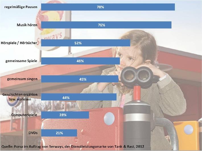 """Damit Kindern nicht langweilig wird, unterbrechen mehr als drei Viertel der Deutschen (78 Prozent) regelmäßig lange Autofahrten und legen eine Pause zur Erholung ein. Bewegung an der frischen Luft und auf den Spielplätzen entlang der Autobahn ist dabei zu empfehlen. Musik hören zählt ebenfalls zu den beliebtesten Maßnahmen gegen Langeweile (76 Prozent), aber auch Hörspiele (52 Prozent) gestalten die Autofahrt spannender. Zu diesem Ergebnis kommt eine repräsentative FORSA-Umfrage, durchgeführt im Auftrag von Serways, der Dienstleistungsmarke von Tank & Rast. Quelle: Autobahn Tank & Rast / Weiterer Text über OTS und www.presseportal.de / Die Verwendung dieses Bildes ist für redaktionelle Zwecke honorarfrei. Veröffentlichung bitte unter Quellenangabe: """"obs/Autobahn Tank & Rast"""""""