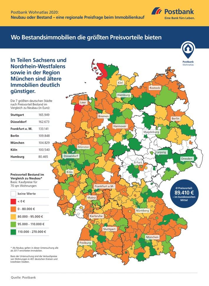 Postbank Wohnatlas 2020 Infografik Neubau vs Bestand.jpg