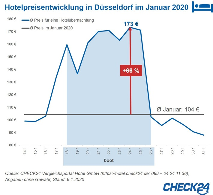 2020-01-16_CHECK24_Grafik_boot.jpg