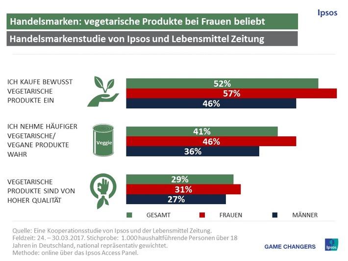 Vegetarische Produkte von Handelsmarken vor allem bei Frauen beliebt