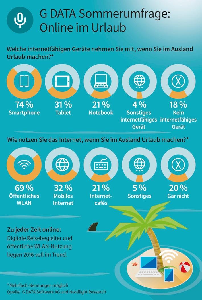 G DATA Sommerumfrage: 80 Prozent der Deutschen sind im Urlaub online / Mobile Devices sind beliebteste Reise-Begleiter - Sicherheit bleibt auf der Strecke