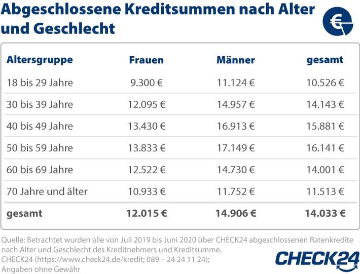 2020_9_23_Grafik_KreditsummeAlterGeschlecht_Update.jpg
