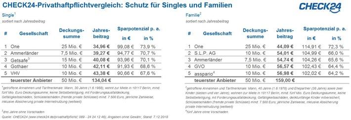 """Quelle: CHECK24 (https://www.check24.de/privathaftpflicht/; 089 - 24 24 12 46); Angaben ohne Gewähr, Stand: 7.12.2018. Weiterer Text über ots und www.presseportal.de/nr/73164 / Die Verwendung dieses Bildes ist für redaktionelle Zwecke honorarfrei. Veröffentlichung bitte unter Quellenangabe: """"obs/CHECK24 GmbH"""""""