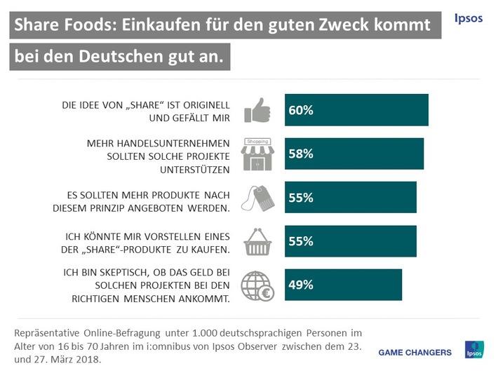 Share Foods: Idee kommt bei Verbrauchern gut an