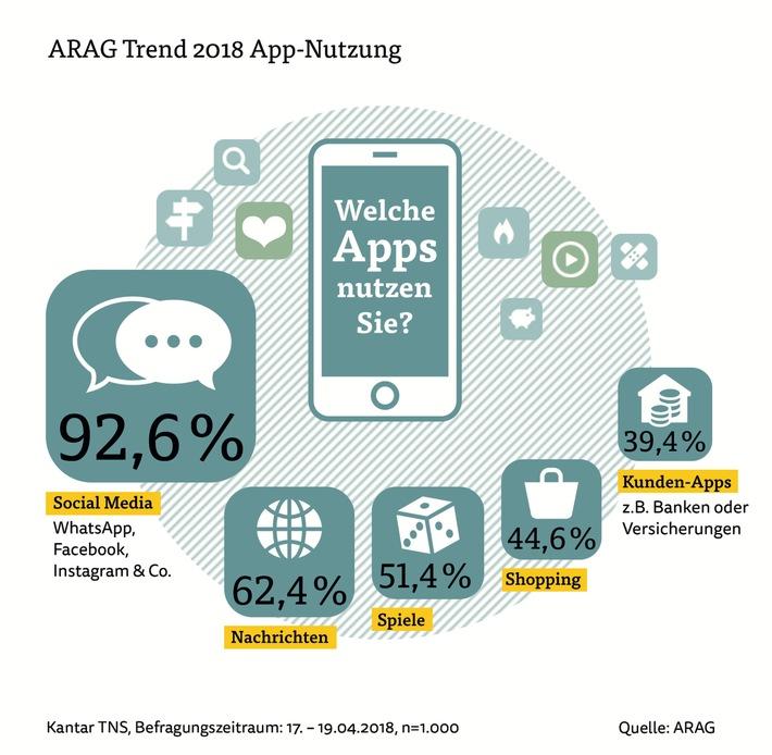 ARAG Trend 2018: Deutsche sind begeisterte App-Nutzer / Luft nach oben bei Kunden-Apps und kostenpflichtigen Anwendungen