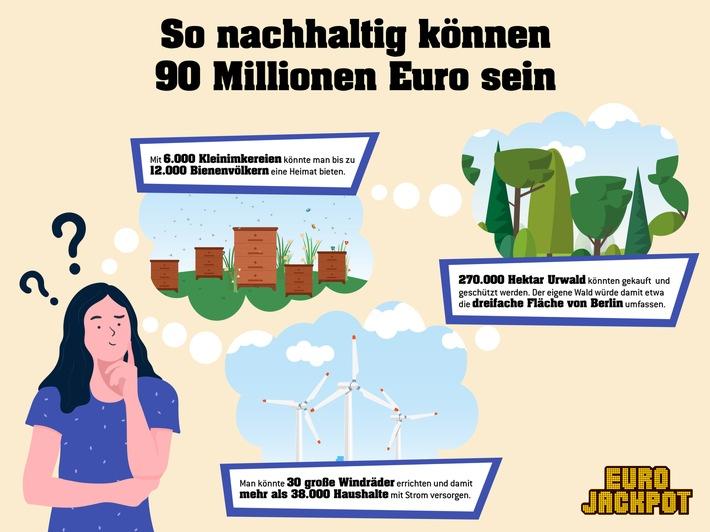 Mit den entsprechenden finanziellen Mitteln kann das Thema privater Umweltschutz in ganz neuen Größenordnungen gedacht werden. Sollte der Eurojackpot am Freitag geknackt werden, kann der glückliche Gewinner frei entscheiden, wie nachhaltig der Millionengewinn eingesetzt wird. Wer sein Glück versuchen möchte, kann bis Freitagabend (28. Mai) seinen Tipp auf den 90-Millionen-Mega-Jackpot in einer Lotto-Annahmestelle oder online unter www.eurojackpot.de abgeben. / Weiterer Text über ots und www.presseportal.de/nr/107909 / Die Verwendung dieses Bildes ist für redaktionelle Zwecke unter Beachtung ggf. genannter Nutzungsbedingungen honorarfrei. Veröffentlichung bitte mit Bildrechte-Hinweis.