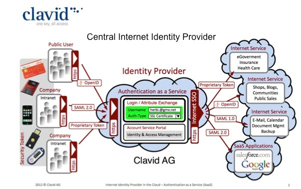 World First to Enhance Digital Security: Clavid launches Authentication as a Service to make security simpler (PICTURE)