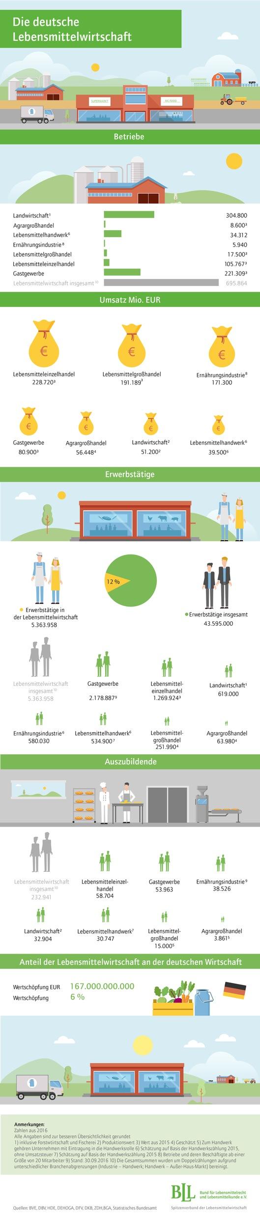 Aktuelle Branchenzahlen: Jeder Achte arbeitet in der Lebensmittelwirtschaft