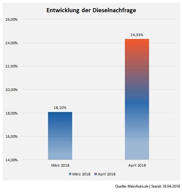 Entwicklung der Dieselnachfrage