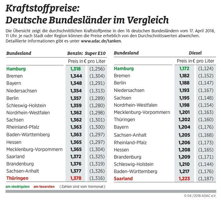 """Kraftstoffpreise in den deutschen Bundesländern. Weiterer Text über ots und www.presseportal.de/nr/7849 / Die Verwendung dieses Bildes ist für redaktionelle Zwecke honorarfrei. Veröffentlichung bitte unter Quellenangabe: """"obs/ADAC/ADAC-Grafik"""""""