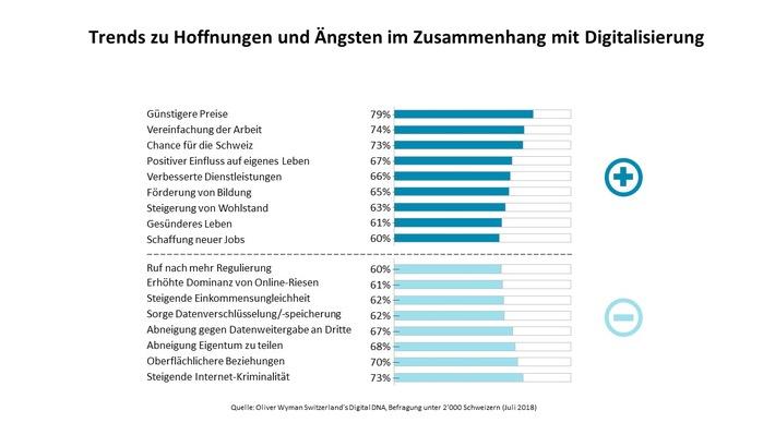 """Trends zu Hoffnungen und Ängsten im Zusammenhang mit Digitalisierung. Weiterer Text über ots und www.presseportal.de/nr/66435 / Die Verwendung dieses Bildes ist für redaktionelle Zwecke honorarfrei. Veröffentlichung bitte unter Quellenangabe: """"obs/Oliver Wyman"""""""