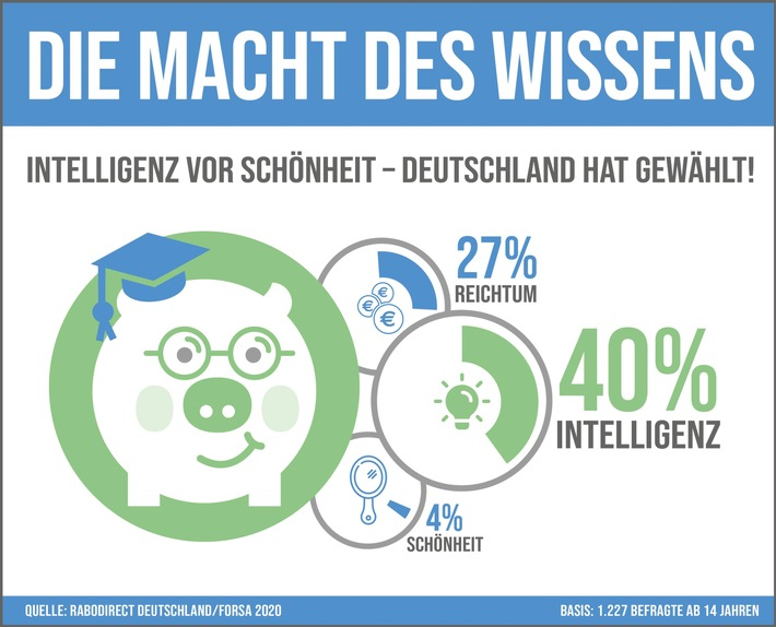 RaboDirect_Infografik_reicher,schoener, intelligenter_sekundaer_DRUCK.jpg