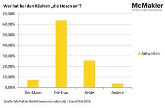 McMakler-Umfrage: Mann oder Frau ? Wer hat das letzte Wort beim Hauskauf?