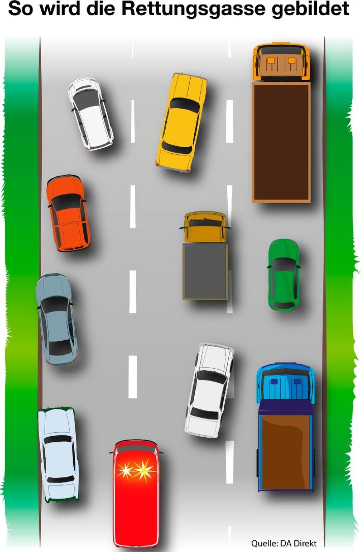 Die Rettungsgasse Der Kfz Autoversicherer Da Direkt Fordert