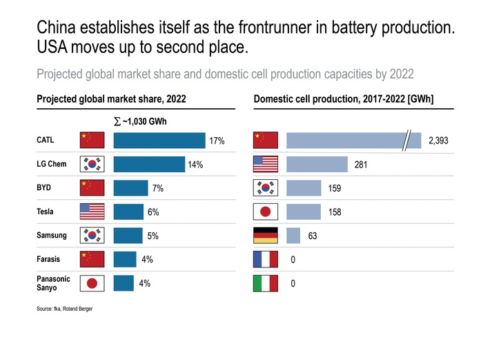 Projected global market share and domestic cell production capacities by 2022.jpg