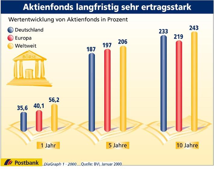 Postbank: Aktienfonds langfristig sehr ertragreich