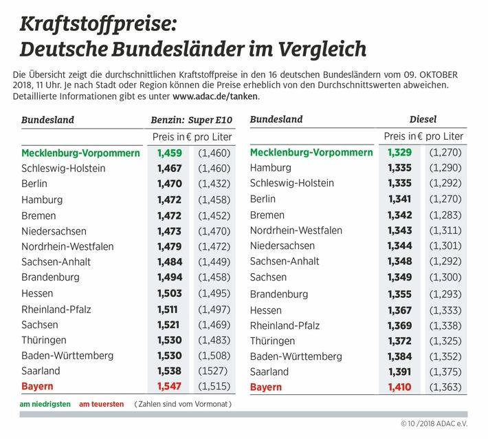 """Kraftstoffpreise im Bundesländervergleich. Weiterer Text über ots und www.presseportal.de/nr/7849 / Die Verwendung dieses Bildes ist für redaktionelle Zwecke honorarfrei. Veröffentlichung bitte unter Quellenangabe: """"obs/ADAC/ADAC e.V."""""""
