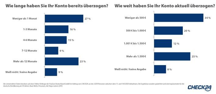 2020_09_24_CHECK24_Grafik_Dispozinsen-Umfrage.JPG