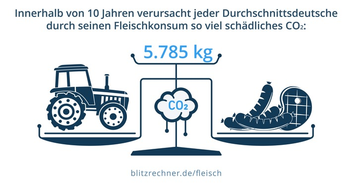 fleischkonsum-klima-co2.jpg