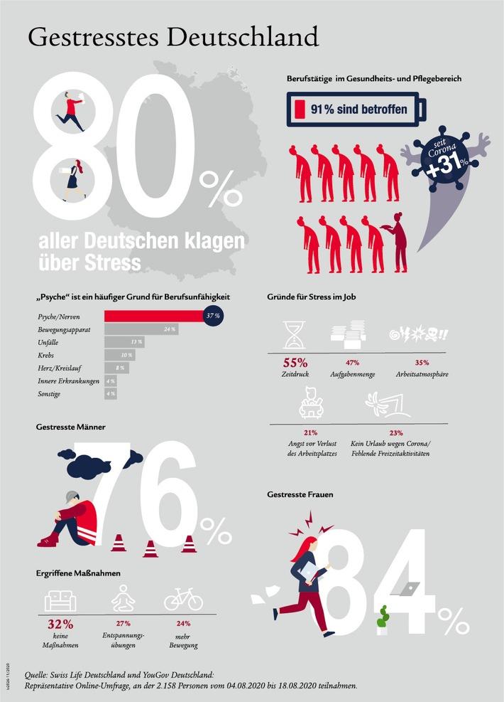 Grafik_Deutschland hat Stress_Nov2020.jpg
