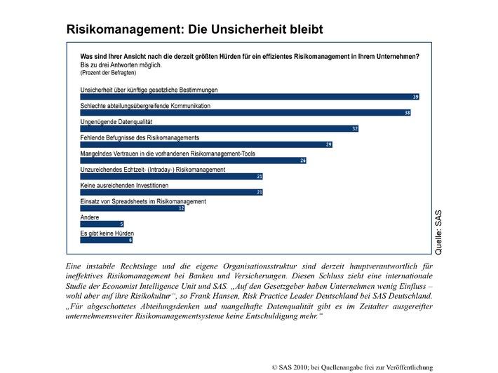 Risikomanagement: Die Unsicherheit bleibt (mit Bild)
