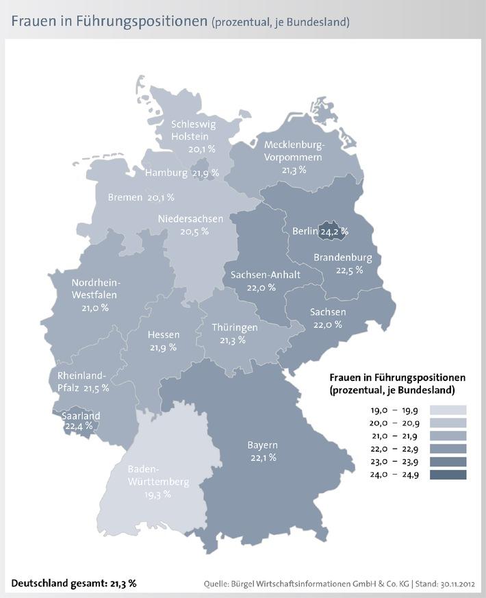 """Die Analyse der gesamten Führungsebenen zeigt, dass der Frauenanteil in Führungspositionen je nach Bundesland schwankt: Während Berlin mit 24,2 Prozent Frauen in Führungspositionen am weitesten über dem Bundesdurchschnitt rangiert, arbeiten am wenigsten Chefinnen in Baden-Württemberg (Anteil: 19,3 Prozent) in Führungspositionen. Die Verwendung dieses Bildes ist für redaktionelle Zwecke honorarfrei. Veröffentlichung bitte unter Quellenangabe: """"obs/BÜRGEL Wirtschaftsinformationen GmbH & Co. KG"""""""