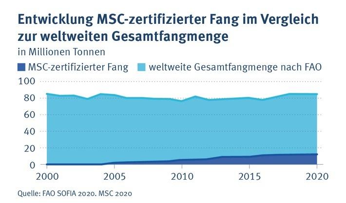 15 Prozent der weltweiten Fangmenge sind aktuell MSC-zertifiziert. / Weiterer Text über ots und www.presseportal.de/nr/102624 / Die Verwendung dieses Bildes ist für redaktionelle Zwecke unter Beachtung ggf. genannter Nutzungsbedingungen honorarfrei. Veröffentlichung bitte mit Bildrechte-Hinweis.