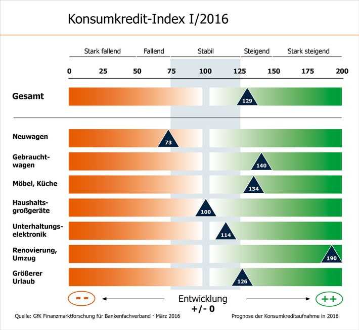 Konsumkredit-Index: Private Kreditnachfrage steigt in 2016
