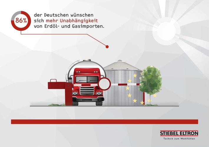86% der Bundesbürger wollen von Öl- und Gas-Importen unabhängig sein. Weiterer Text über ots und www.presseportal.de/nr/62786 / Die Verwendung dieses Bildes ist für redaktionelle Zwecke honorarfrei. Veröffentlichung bitte unter Quellenangabe: 'obs/STIEBEL ELTRON/Stiebel Eltron'